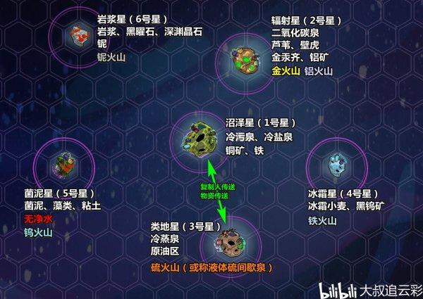 缺氧-眼冒金星DLC各星球資源 1