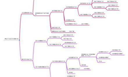 戴森球計劃-引力矩陣流程