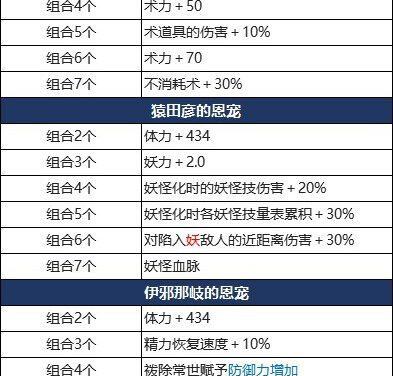 仁王2-DLC3太初武士秘史新增恩寵效果