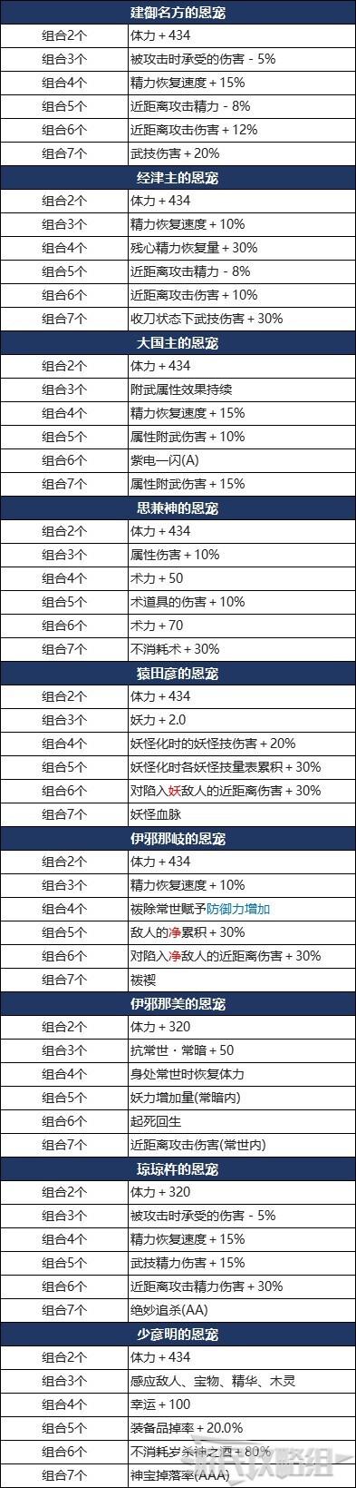 仁王2-DLC3太初武士秘史新增恩寵效果 1