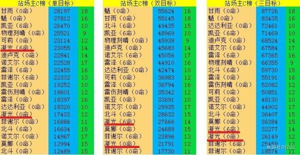原神-六翮奮彰四星選擇 5