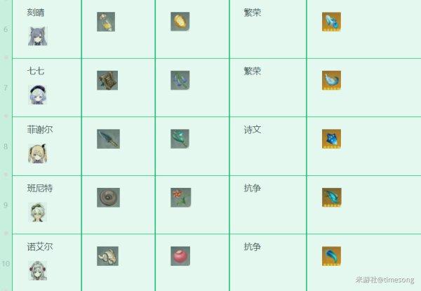 原神-1.3版本全角色技能升級材料 3