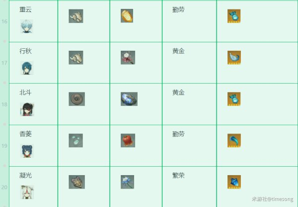 原神-1.3版本全角色技能升級材料 7