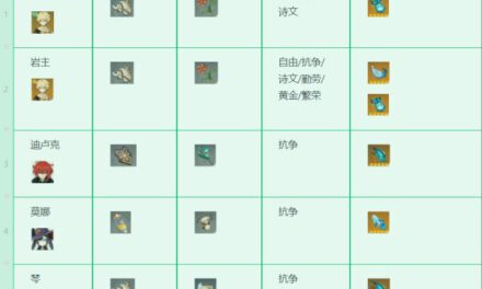 原神-1.3版本全角色技能升級材料