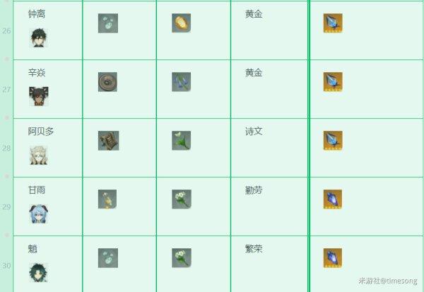 原神-1.3版本全角色技能升級材料 11