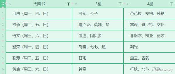 原神-1.3版本全角色技能升級材料 13