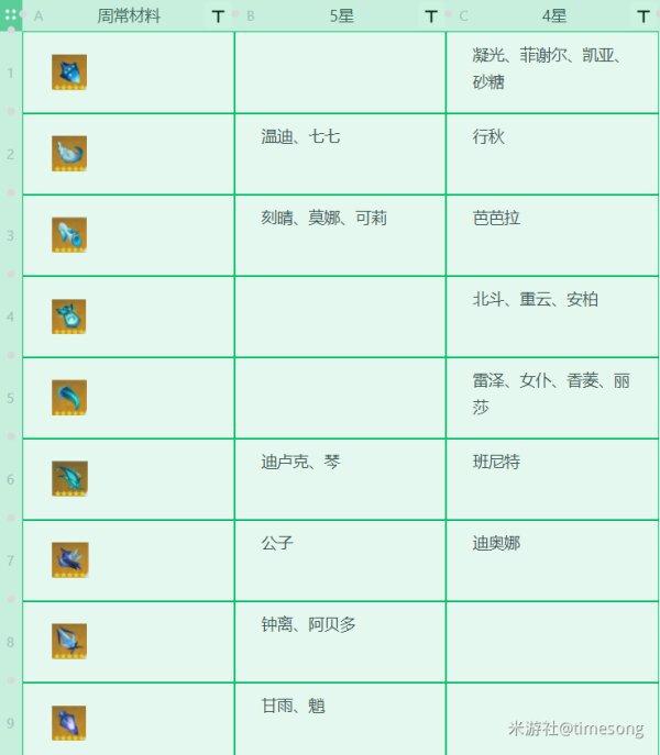原神-1.3版本全角色技能升級材料 15