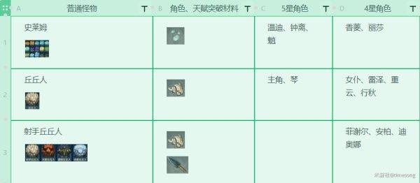 原神-1.3版本全角色技能升級材料 17