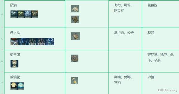 原神-1.3版本全角色技能升級材料 19