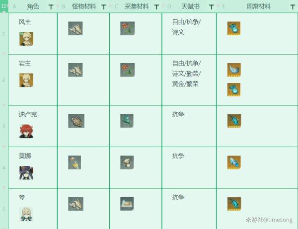 原神-1.3版本全角色技能升級材料 1