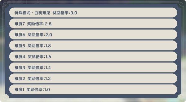 原神-1.3版機關棋譚新手攻略 3