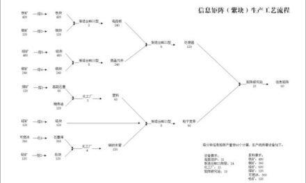 戴森球計劃-信息矩陣生產工藝流程圖