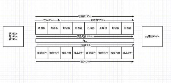 戴森球計劃-全矩陣120/min量產規劃 5