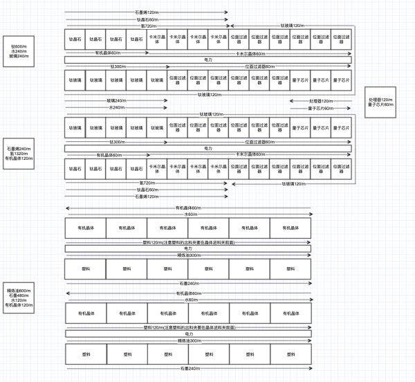 戴森球計劃-全矩陣120/min量產規劃 9