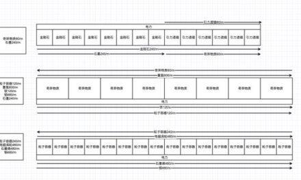 戴森球計劃-全矩陣120/min量產規劃