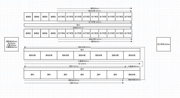 戴森球計劃-全矩陣120/min量產規劃 11