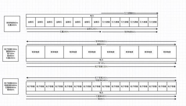 戴森球計劃-全矩陣120/min量產規劃 1