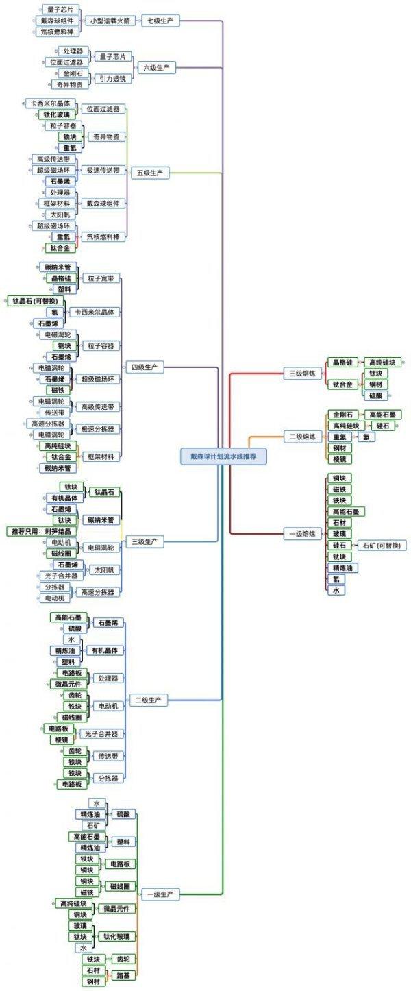 戴森球計劃-材料熔煉及合成樹狀圖 5