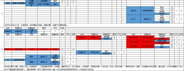 戴森球計劃-游戲進度 33