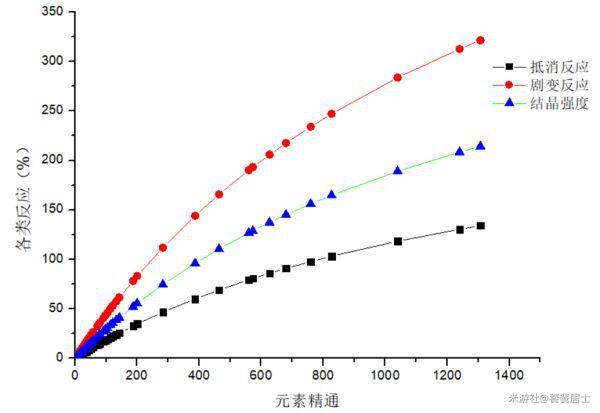 原神-元素精通對元素反應增幅計算 3
