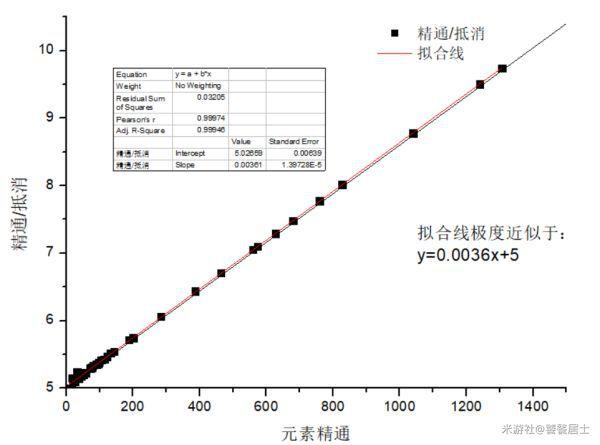 原神-元素精通對元素反應增幅計算 5