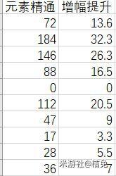 原神-元素精通精確加傷公式計算 13