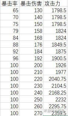 原神-攻擊力與雙暴計算法則與泛用性配置 25