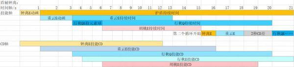 原神-胡桃+行秋無縫裁雨留虹循環打法教學 13