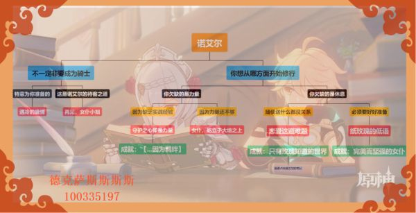 原神-諾艾爾邀約事件CG展示 1