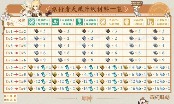 原神-1.3版本角色及武器突破材料周常表 5