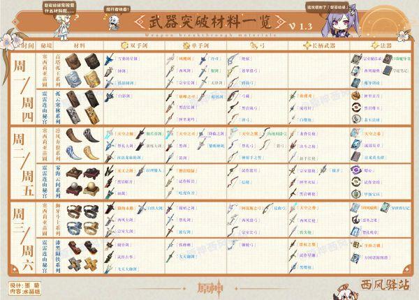 原神-1.3版本角色及武器突破材料周常表 7