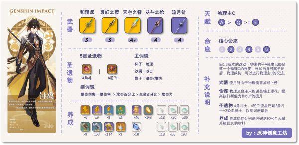 原神-1.3版鍾離雙流派裝備搭配思路 3