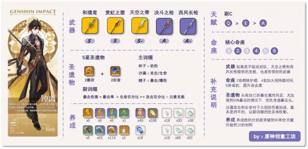 原神-1.3版鍾離雙流派裝備搭配思路 1