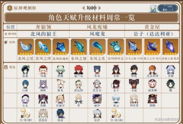 原神-1.4版全角色天賦升級周常材料表 11