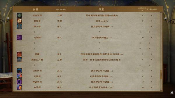 咒術師學院-戰役開局玩法指南 3