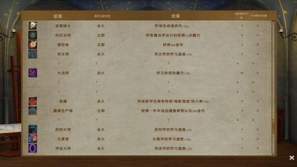 咒術師學院-戰役開局玩法指南 1
