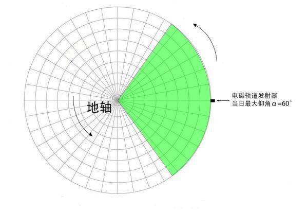戴森球計劃-太陽帆最優發射角解析 3
