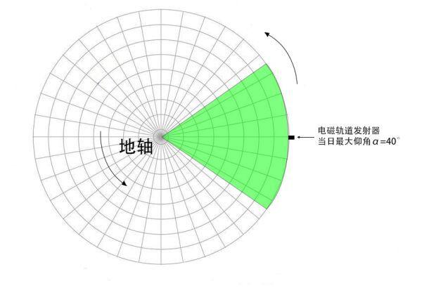 戴森球計劃-太陽帆最優發射角解析 5