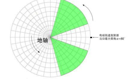 戴森球計劃-太陽帆最優發射角解析