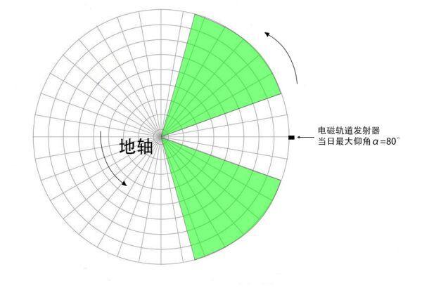 戴森球計劃-太陽帆最優發射角解析 1