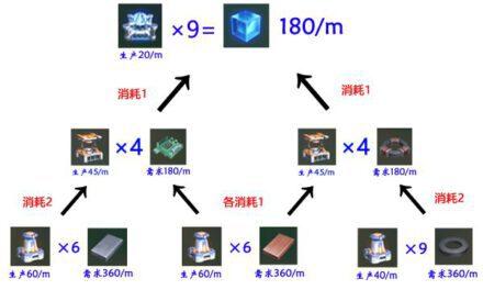 戴森球計劃-新手向電磁矩陣量化教學