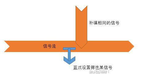 戴森球計劃-物流數字電路建造攻略 7