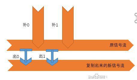 戴森球計劃-物流數字電路建造攻略 9