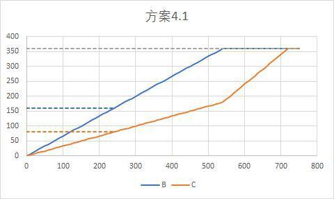 戴森球計劃-線性量化分流系統講解 27