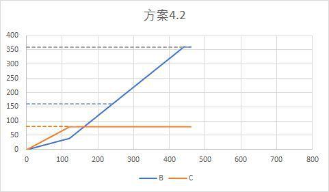 戴森球計劃-線性量化分流系統講解 29