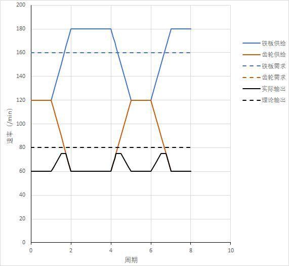 戴森球計劃-線性量化分流系統講解 7