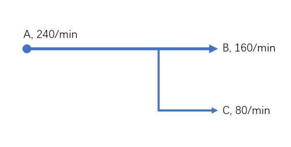 戴森球計劃-線性量化分流系統講解 19