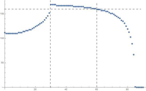 戴森球計劃-非潮汐鎖定星球發射太陽帆 1