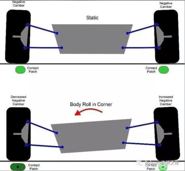 極限競速地平線4-調校原理總結 發動機、輪胎及傳動系統調教 43