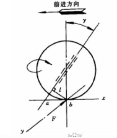極限競速地平線4-調校原理總結 發動機、輪胎及傳動系統調教 37